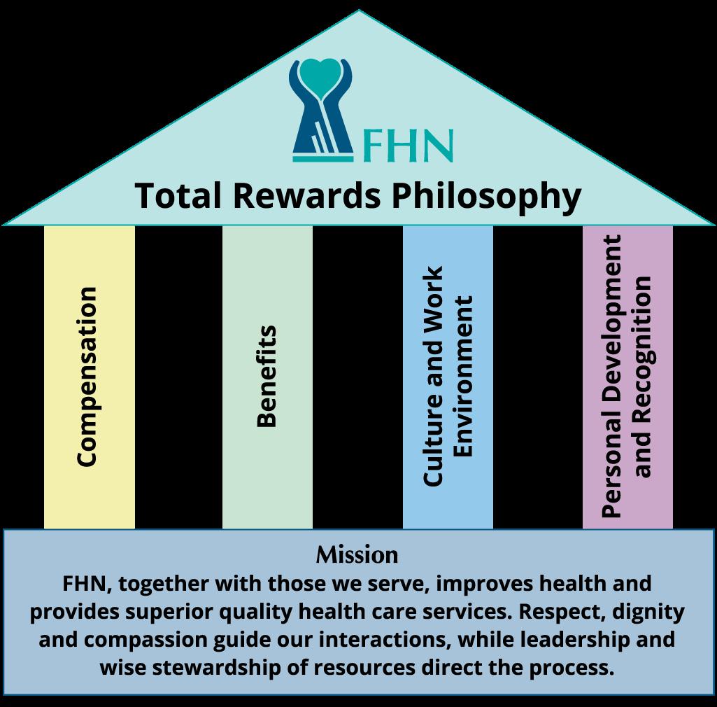 what is my philosophy of nursing